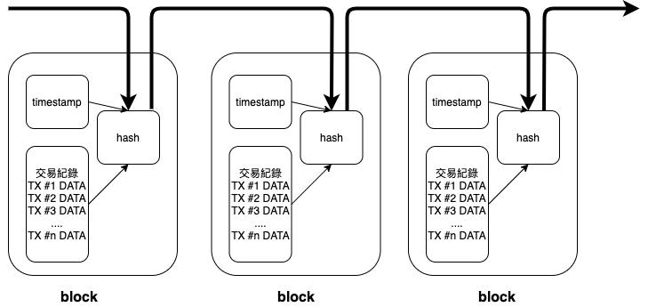 blockchain introduction