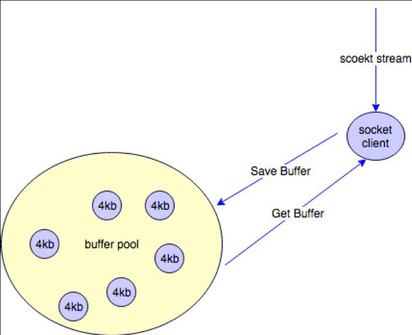 buffer-pool