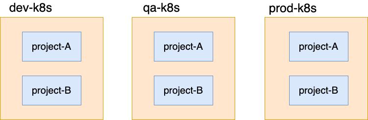 k8s-namespace